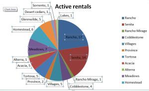number of rentals