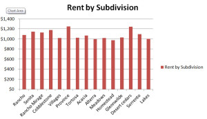 rent by subdivision